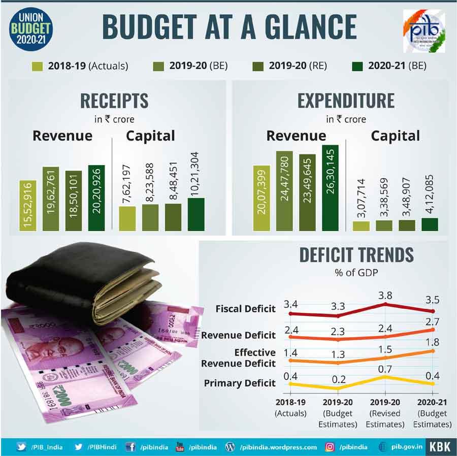Budget2020-Ataglance